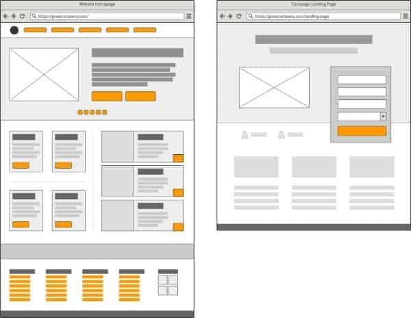 Tỉ lệ chuyển đổi của landing page, thiết kế landing page hiệu quả, thiết kế landing page, thiet ke landing page