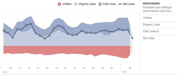 các thông kê của admin facebook