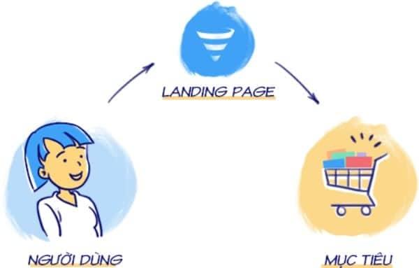 lợi ích landing page, landing page bán hàng, landing page free