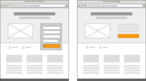 landing page trung gian chuyển đổi, hướng dẫn làm landing page, các mẫu landing page đẹp