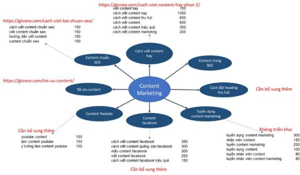 chia keyword theo chủ đề, phân loại từ khoá