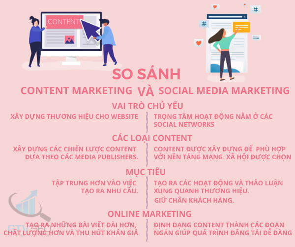 so sánh content marketing và social marketing là gì