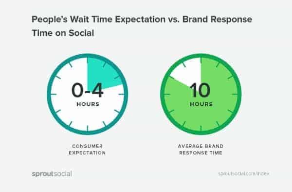 thời gian thích hợp để marketing