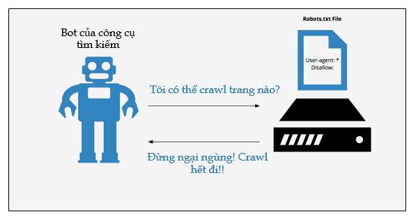 File Robot.txt Là Gì ? Cách Tối Ưu Cho Seo