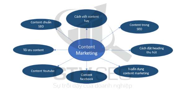 content marketing topic cluster, mô hình topic cluster