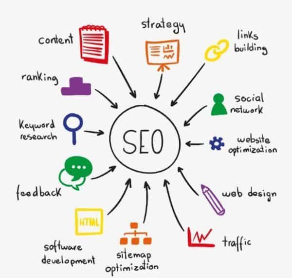 seo, search engine optimization, học digital marketing, tự học digital marketing, digital marketing plan
