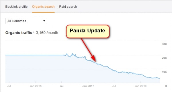 google panda phạt traffic