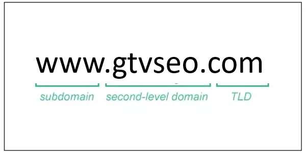 cấu trúc của tên miền - domain là gì
