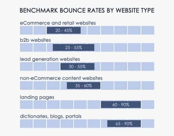 bounce rate trung bình