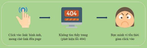 tối ưu ux trang 404