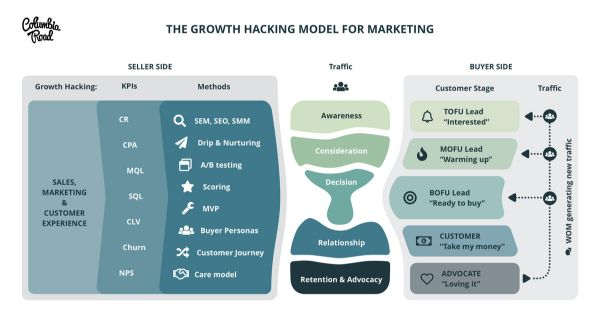 growth hacking model, growth hacking marketing, growth hacking funnel, growth hacking