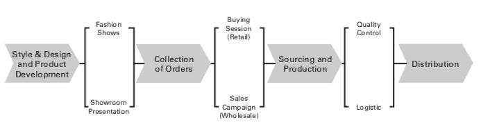 Mô hình kinh doanh gia đình
