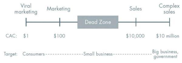 business model, mô hình kinh doanh mới