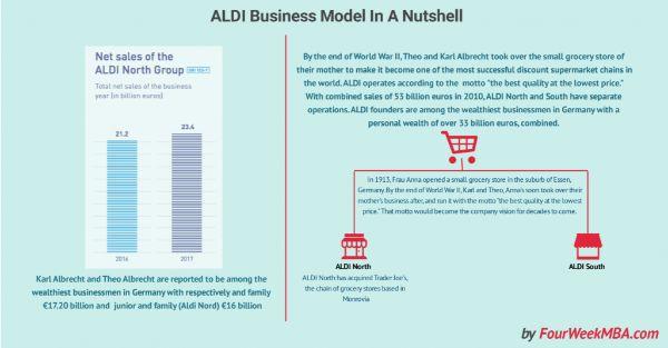 mô hình khuyến mãi, mô hình kinh doanh khuyến mãi