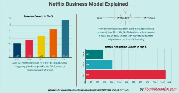 mô hình kinh doanh hiệu quả nhất,  những mô hình kinh doanh mới