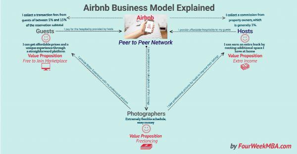 mô hình kinh doanh đồng đẳng
