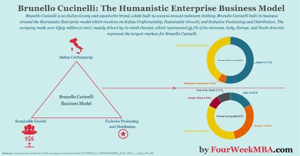 những mô hình kinh doanh hiệu quả, business model là gì
