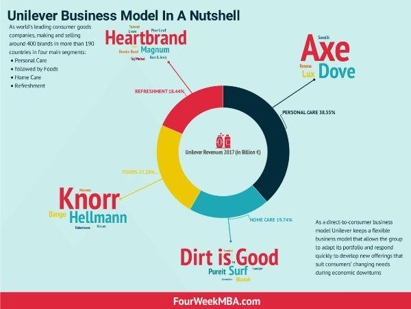 kinh doanh trực tiếp, mô hình kinh doanh trực tiếp