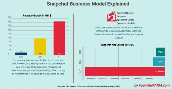 mô hình kinh doanh mới dựa trên sự chú ý của người dùng