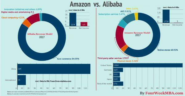 thương mại điện tử, mô hình kinh doanh online