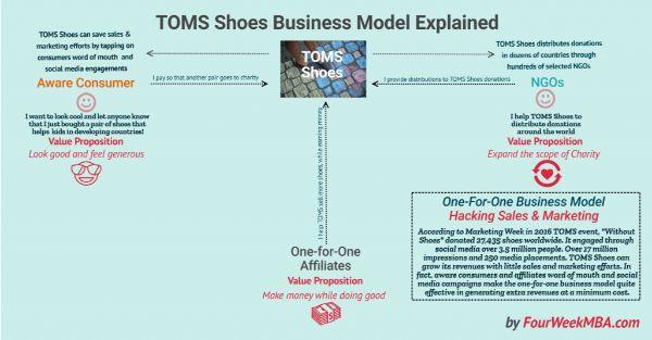 toms business model, mô hình kinh doanh 1 đổi 1