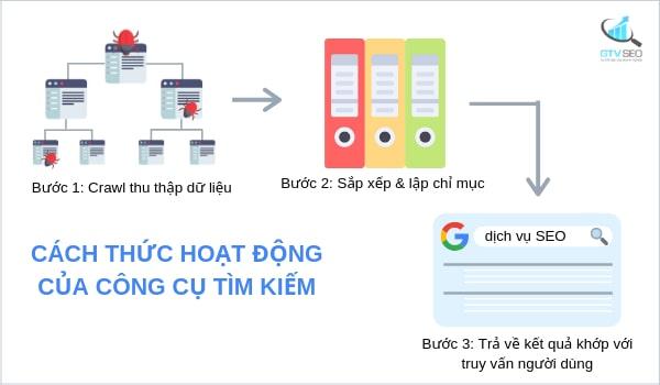 cách thức hoạt động của công cụ tìm kiếm, seo web hiệu quả, huong dan seo, cách seo web hiệu quả, học seo cơ bản