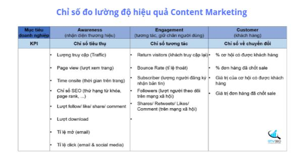 chỉ số đo lường content marketing,