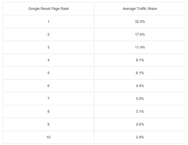 tăng thứ hạng trên google, dịch vụ seo web lên top google