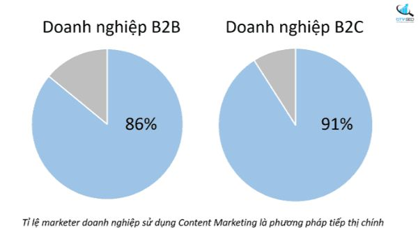 chỉ số roi trong content marketing, công thức tính roi trong content marketing