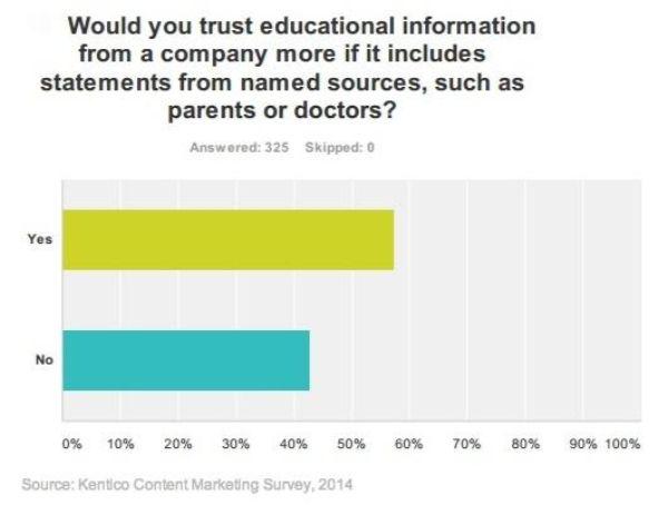 tối ưu content xây dựng lòng tin của khách hàng