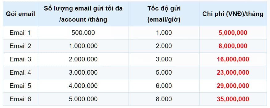 phần mềm email marketing pro
