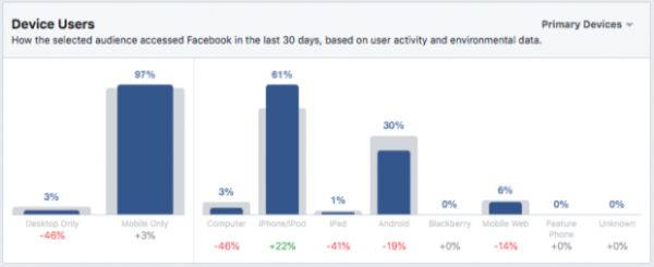 cách target đối tượng facebook