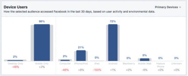 cách target facebook hiệu quả