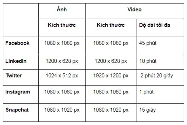 Kích thước hình ảnh và video sử dụng
