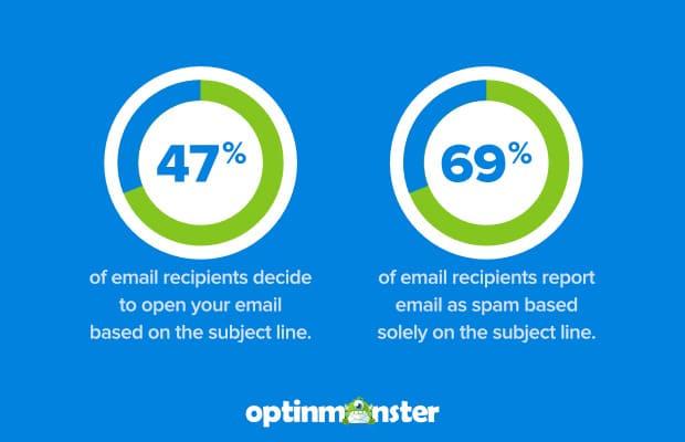tiêu dề email marketing hiệu quả