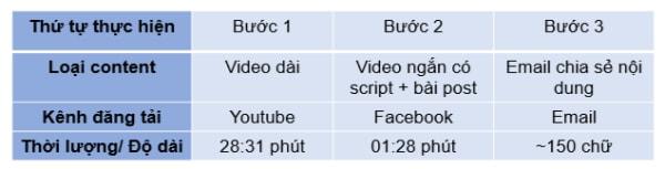 Ví dụ tạo ra micro content