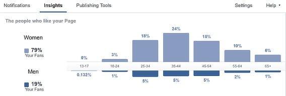 chiến lược email marketing tổng thể