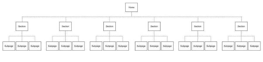 cấu trúc navigation đơn giản
