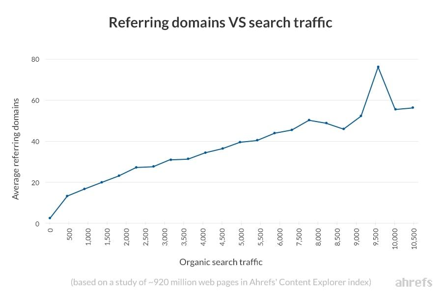 Biểu đồ thể hiện tương quan giữa Referring Domain và Search Traffic từ Ahrefs