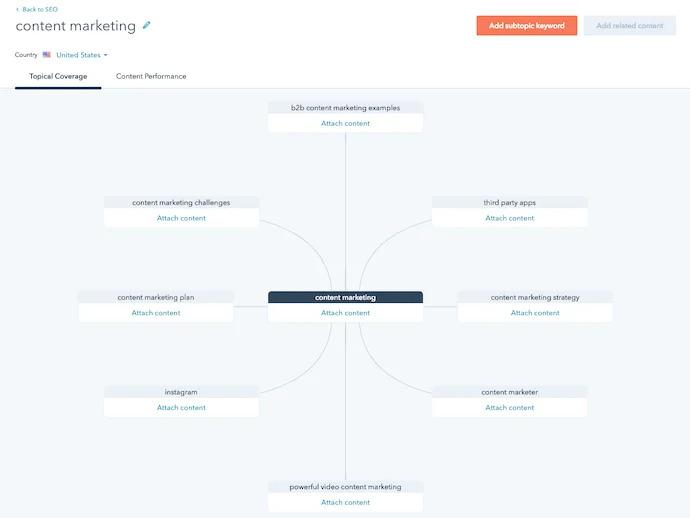 cách seo video - hướng dẫn seo youtube với chiến lược nội dung từ hubspot