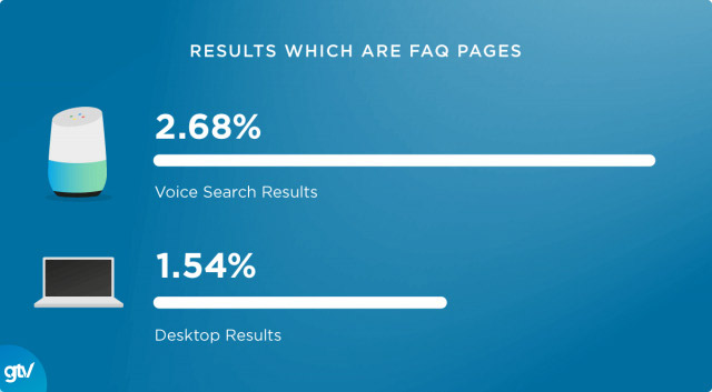 FAQ pages tốt cho Voice Search