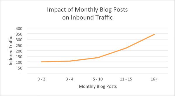 tần suất tăng lưu lượng truy cập blog