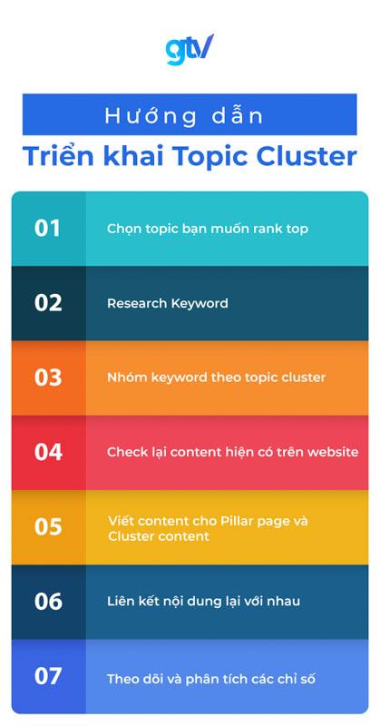 """Hình minh họa """"7 bước triển khai Topic Cluster"""" semantic search"""