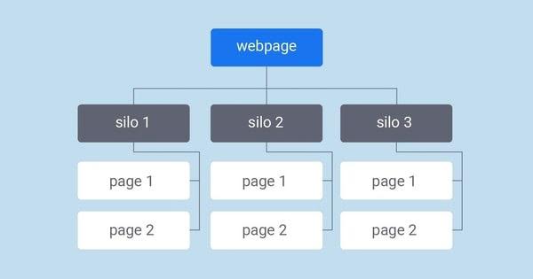 phương pháp cấu trúc silo trong các bước seo website của một quy trinh lam seo