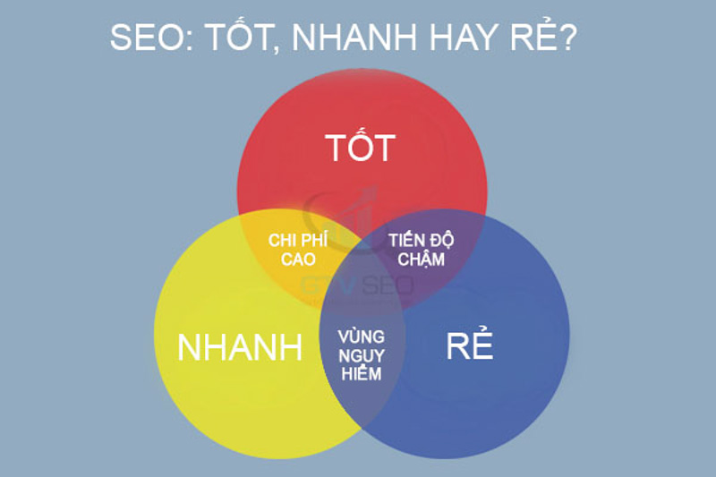 dịch vụ seo website giá rẻ, Small business, Web scraping, Web search engine