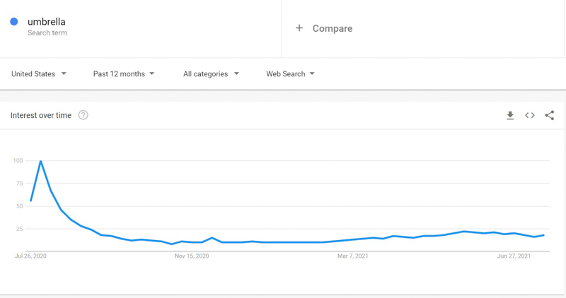 trend google, Search engine results page