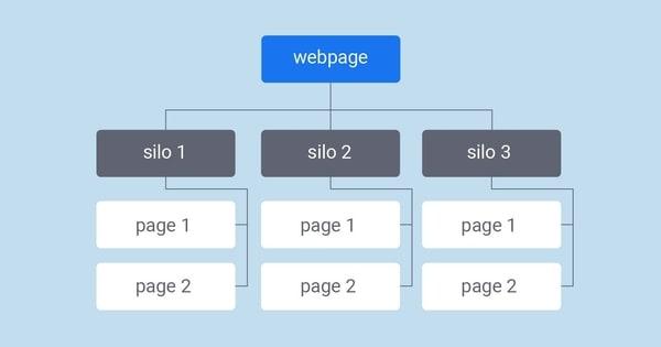 cấu trúc silo trong các bước seo website của một quy trinh lam seo