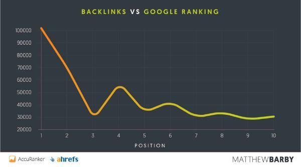 backlink: cách seo web lên top google