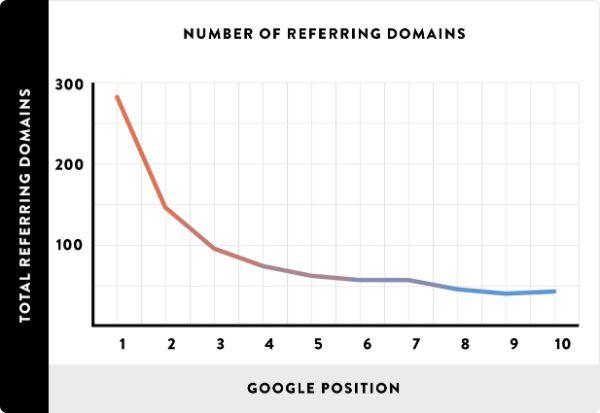 thống kê xêp hạng và reffering doamin - học seo web