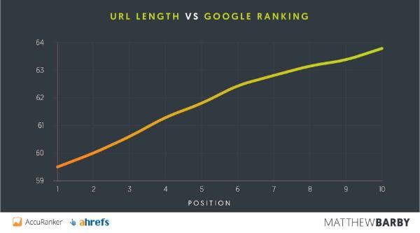 URL length vs google ranking- hương dẫn seo website